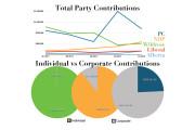 NDP's corporate donations cap will strengthen community ties